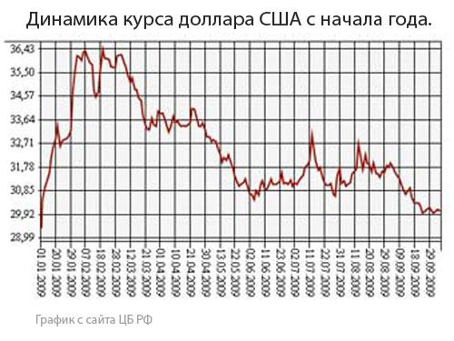 Курс доллара преодолел отметку в 30 рублей